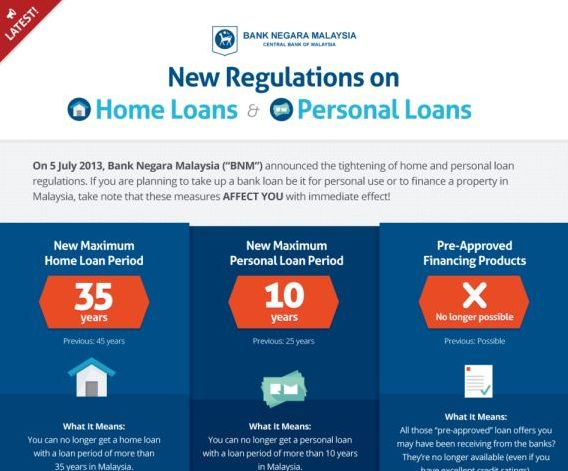 Bank negara 39 s new home loan measures which bank is best for C home loans