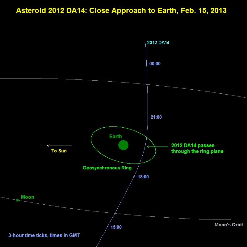 Diagram of 2012 DA14 passing Earth on 15 February 2013