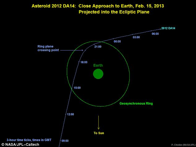 Disturbance: This graphic depicts the trajectory of asteroid 2012 DA14 as it flies past Earth tonight. This view looks down from above the North Pole and shows how it will pass inside the ring of geo-stationary satellites