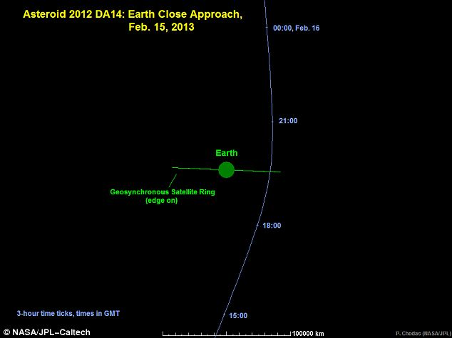 Approach: The trajectory of the asteroid as seen from horizontally from the Earth's equatorial plane. It will come within 17,000 miles of earth