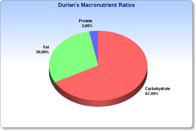 A breakdown of the fat, carbohydrates, and protein in durian, expressed as a percentage of calories.