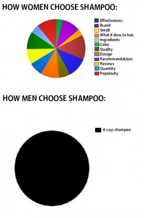 This chart shows how men and women choose shampoo.