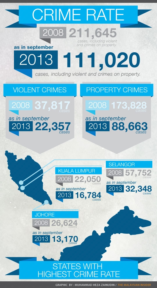 Crime rate in Malaysia infographic