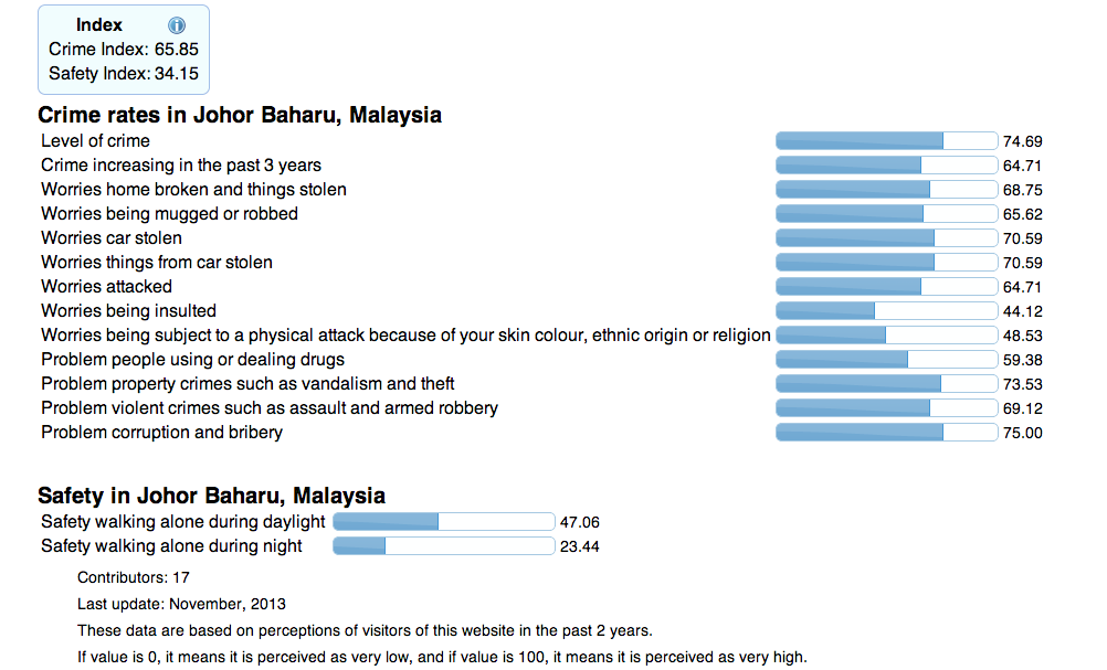 Johor Bahru Scored An Index Of 81.56, With High Worries Of Robbery, Attacks, Corruption And Bribery