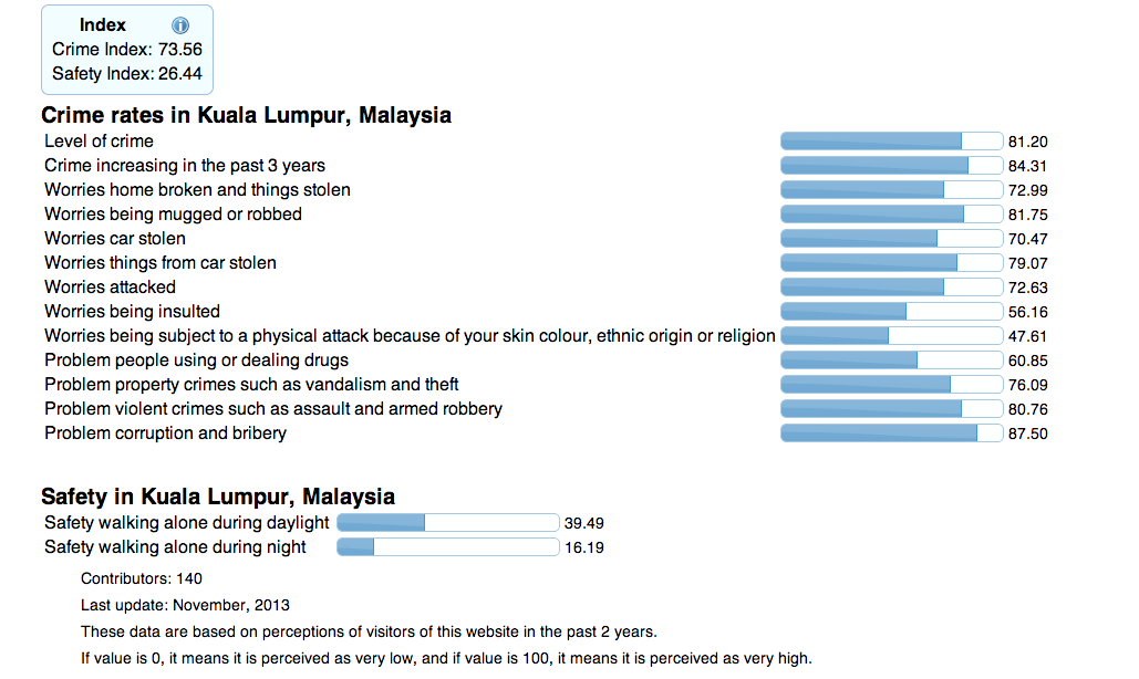 """The Level Of Crime In Kuala Lumpur Is At 81.20, Scoring A Drastic Low In """"Safety Walking Alone"""" For Both Night And Day"""