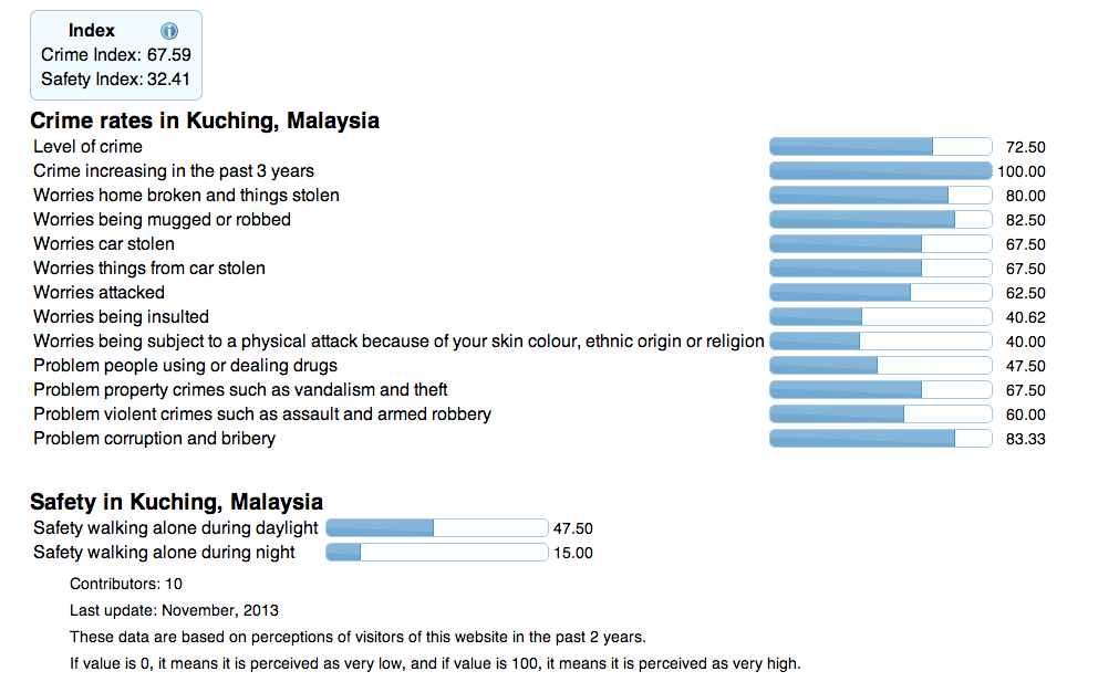 Kuching Has A Crime Index Of 70.23, Rating A Full 100 For Crimes Increasing In The Past 3 Years