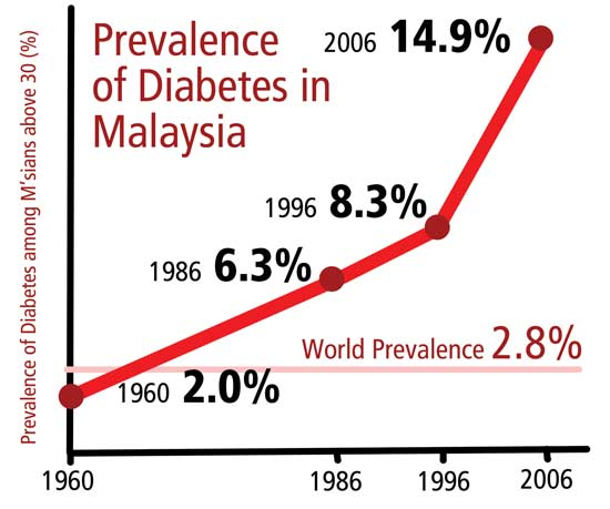 Prevalence of diabetes in Malaysia