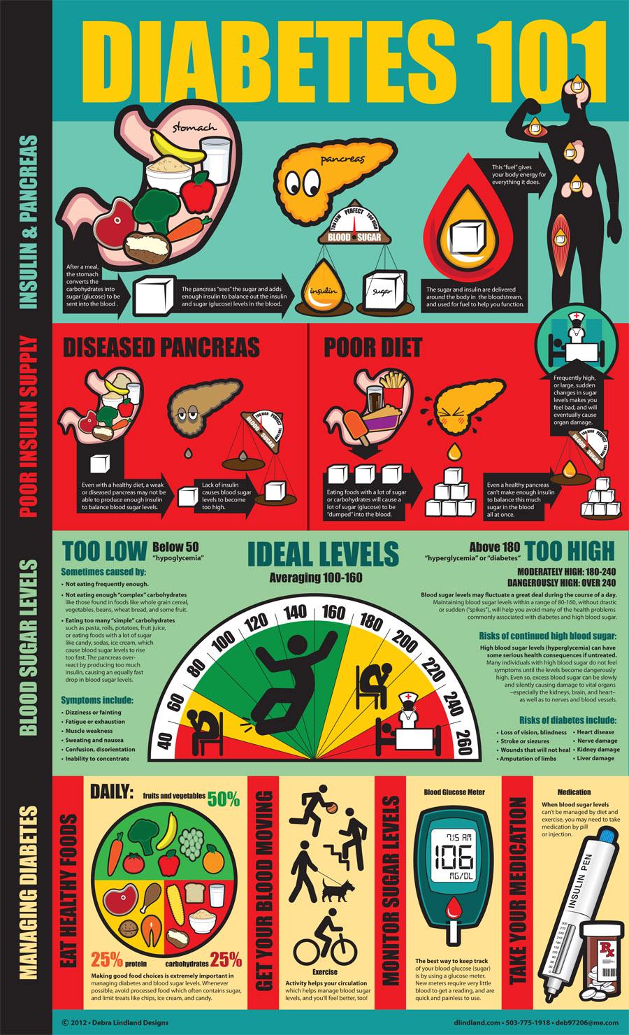 diabetes poster - photo #20