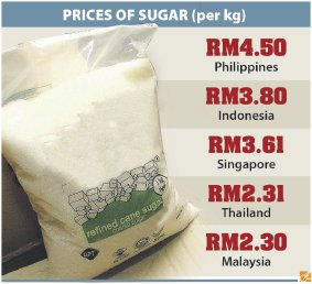 Price of sugar around the region.