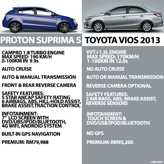 Toyota Vios 2013, launched 2 days after Proton Suprima S.