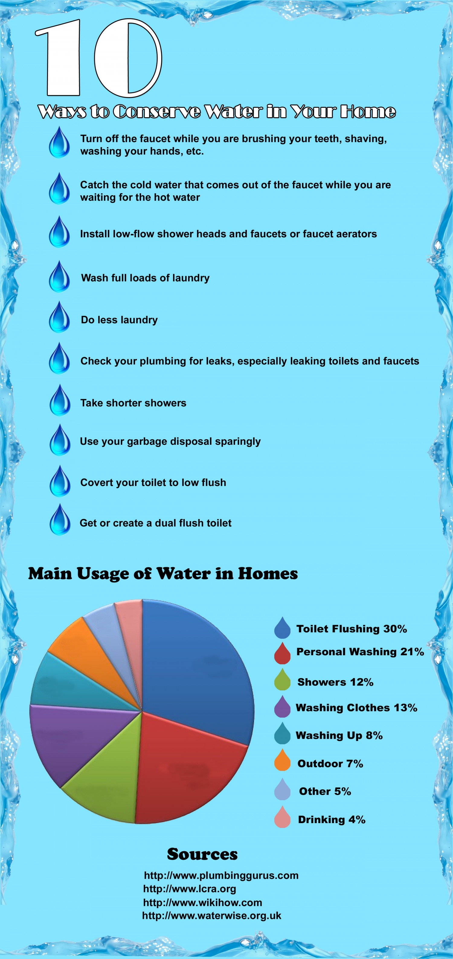 Infographic: 10 Ways To Conserve Water In Your Home.
