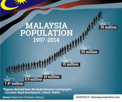 Malaysia Has Officially Achieved A Population Count Of 30 Million On Thursday, 27 February 2014