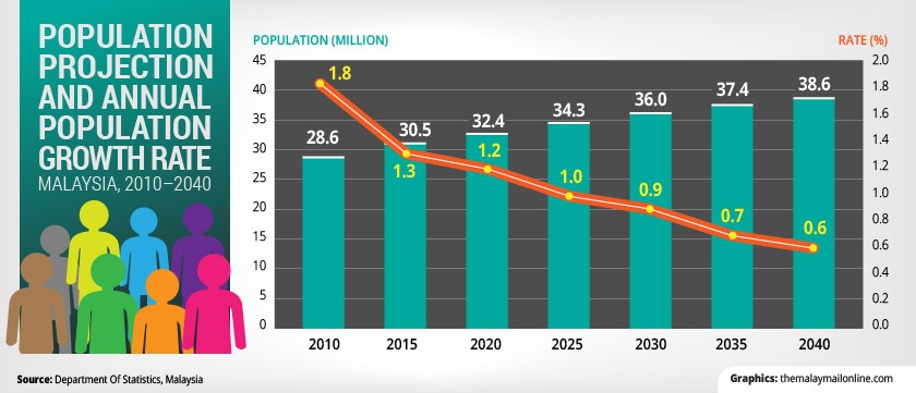 By 2040, Malaysia's Population Will Be At The 38.5 Million Mark