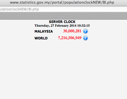 According To The Population Clock Published On The Malaysia Statistics Department Website, Malaysia Has 30,000,281 Citizens At 10.32am