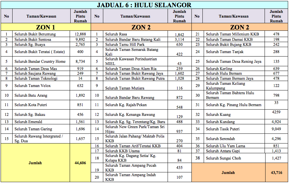 Selangor's 2 March 2014 - 31 March 2014 water ration schedule