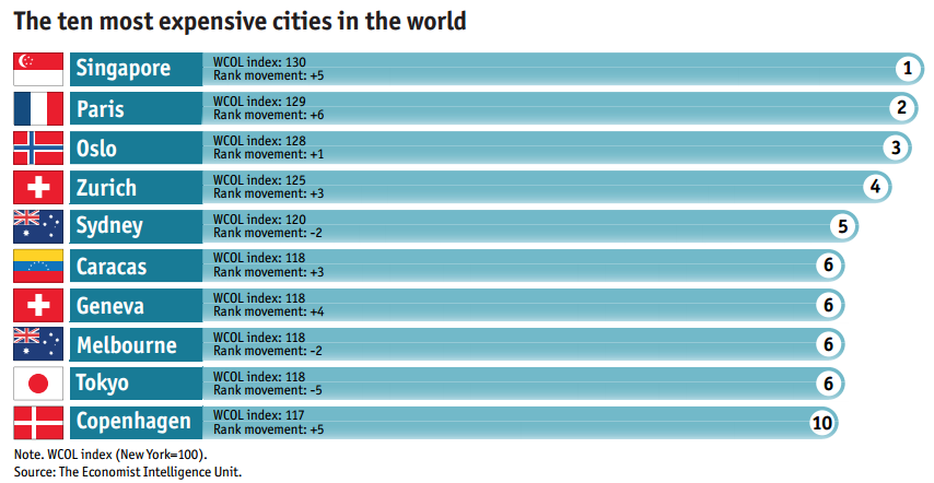 Why Singapore Was Named Worlds Most Expensive City To Live In - 10 most expensive cities o move to in the world