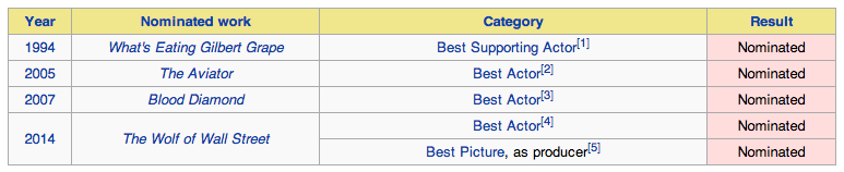 Nominations of Leonardo DiCaprio at the Oscars.