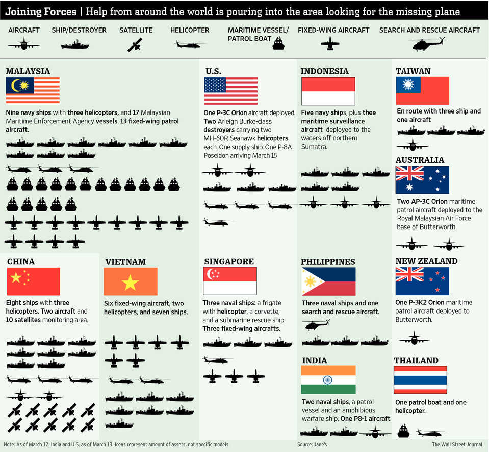 The search and rescue mission for the missing MH370 aircraft with the Malaysian army leading efforts