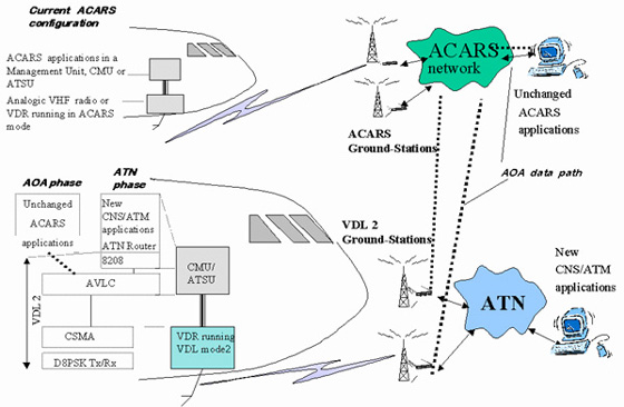 Airlines intensively operate their 'AOC' communications over ACARS