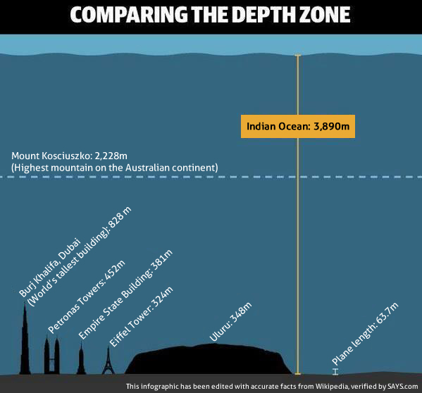Indian Ocean Vs Others: Comparing The Depth Zone