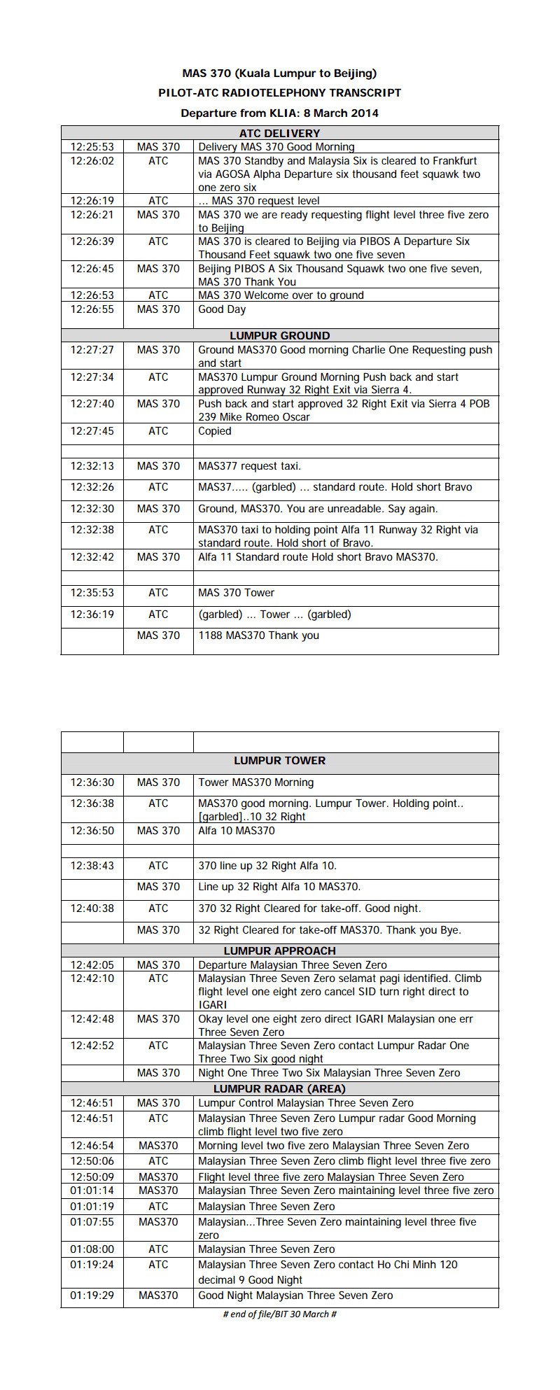 Malaysia finally releases full transcript of exchange between cockpit of MH370 and control tower