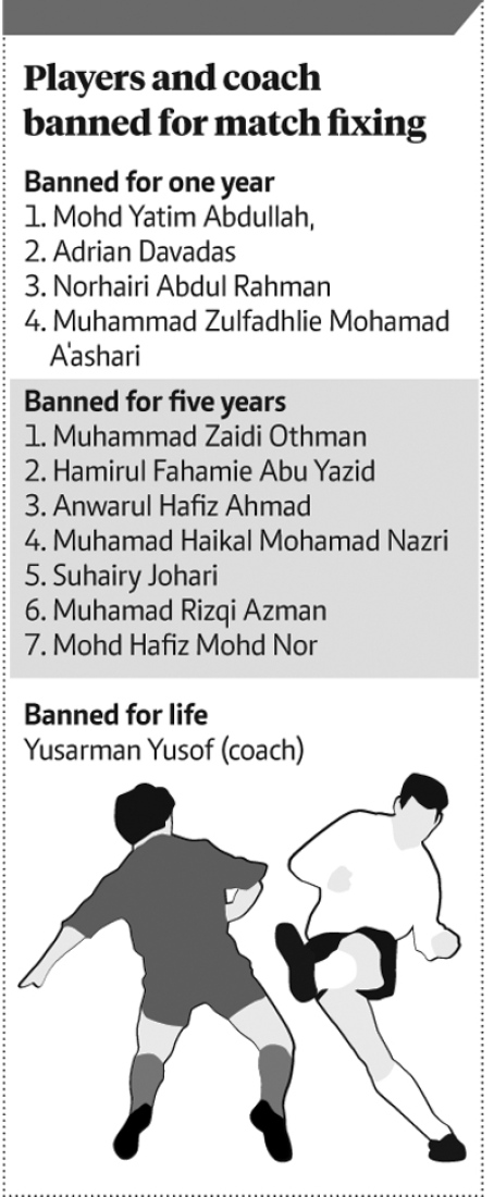 Among the 18 players and 1 coach who got banned in 2012.