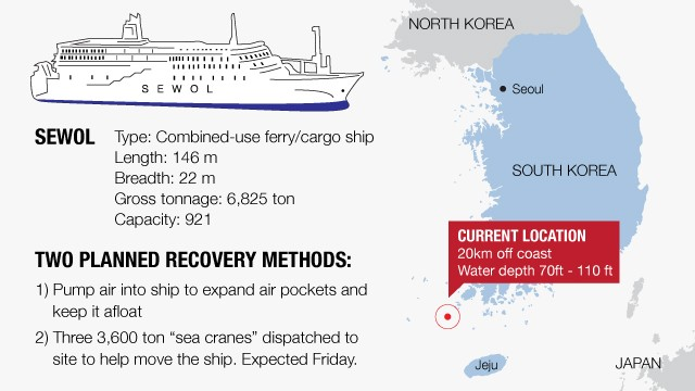 The two planned recovery methods in relation to the Sewol ferry which sank on 16 April 2014.