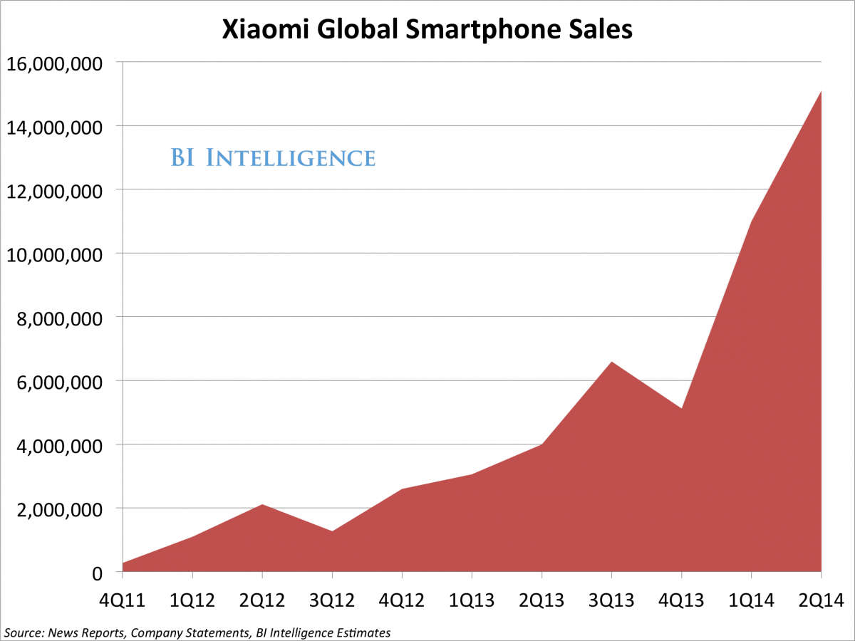 Xiaomi sales have grown exponentially in just 3 years.
