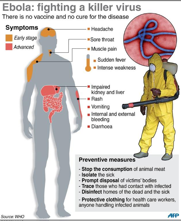 ebola hemorrhagic fever Ebola virus disease (evd), formerly known as ebola haemorrhagic fever, is a severe, often fatal illness in humans this is archived content published during the ebola .