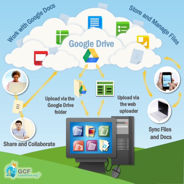 REVIEW] Seven Best Cloud Storage And Online File Sharing