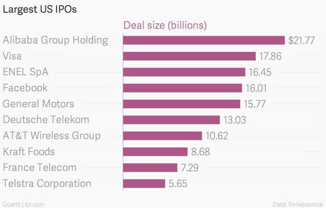 It's set to be the biggest US IPO of all time by a significant margin
