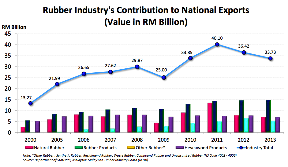 In 2013, the rubber industry contributed to RM33.73 billion in national exports