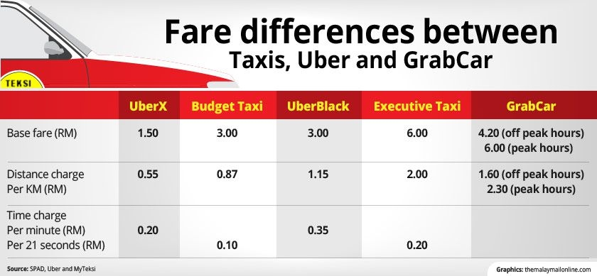Myteksi Vs Easy Taxi Vs Uber Which Transportation App Did