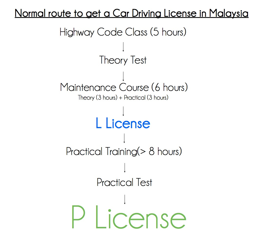 How to get a driving licence in Malaysia