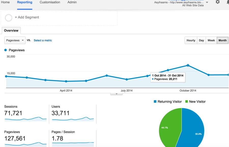Statistics on Google Analytics in 2014