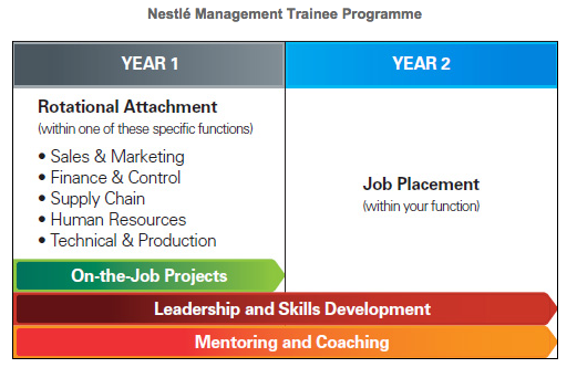 7 Best Management Trainee Programmes In Malaysia