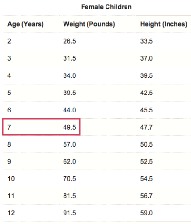 A chart of the average weight and height of female of different ages