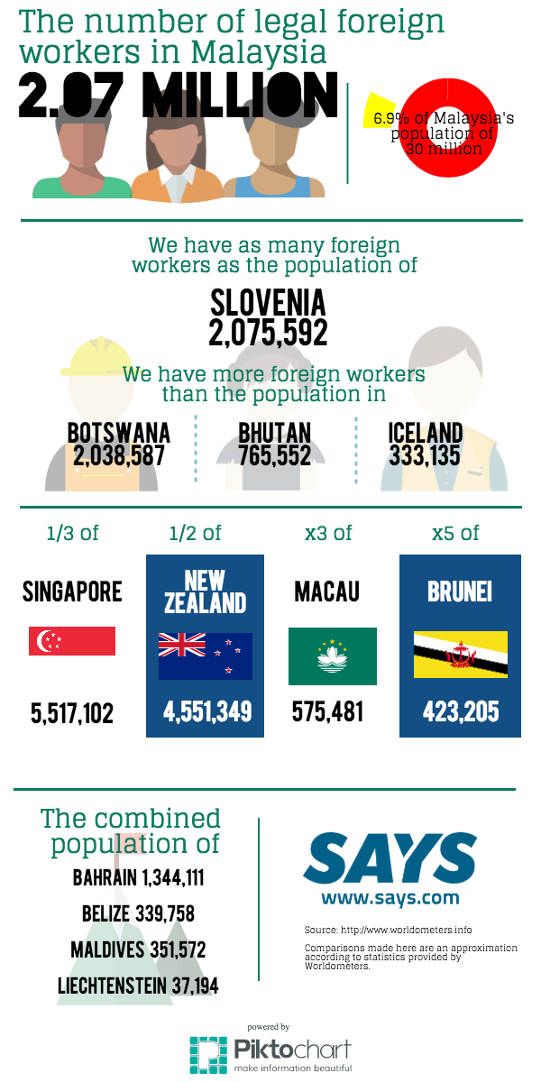 The amount of legal foreign workers in Malaysia compared to population sizes around the world.