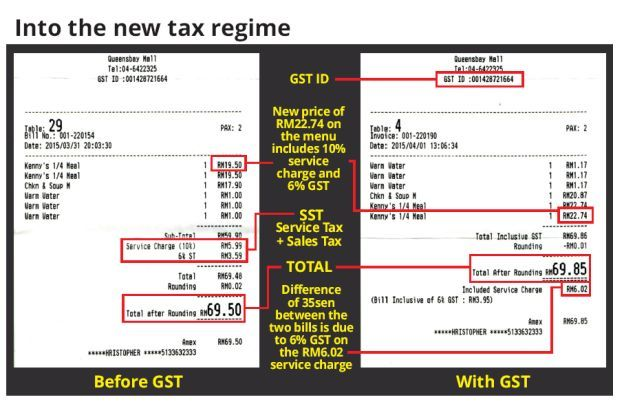 how to find the gst from a total