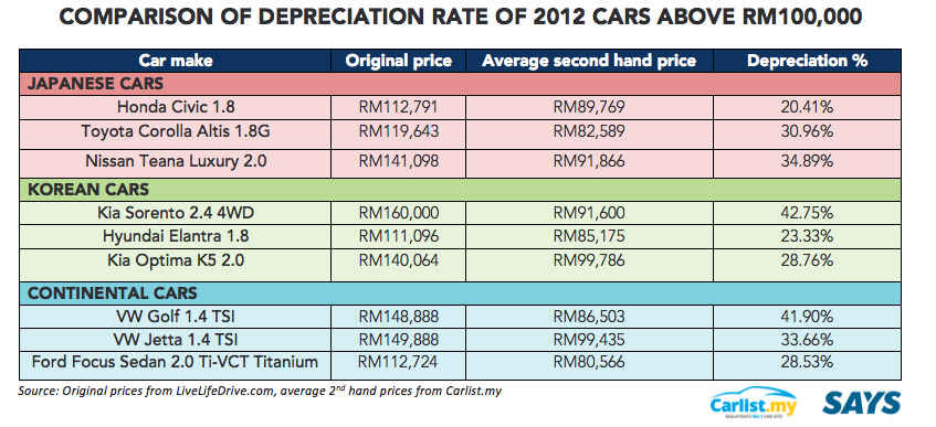 5 Misconceptions Malaysians Have Of Korean Cars