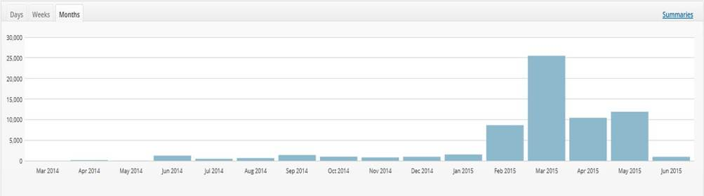 But I'm growing! (Historical blog views as of 8th June 2015)