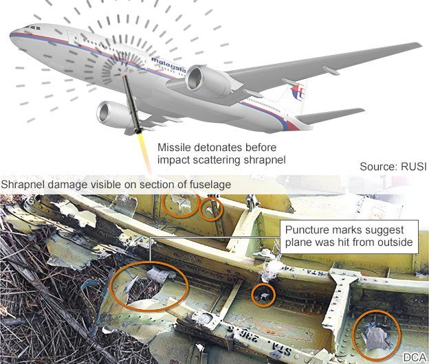How a missile could have brought down MH17.