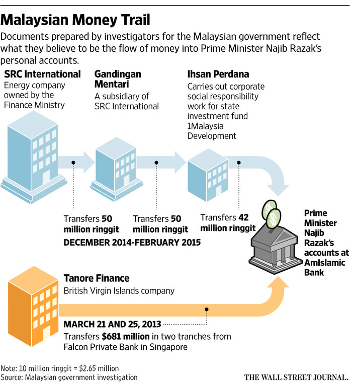 recent corporate scandals in malaysia The relation between accounting frauds and corporate governance systems: recent scandals the relation between accounting frauds and corporate.