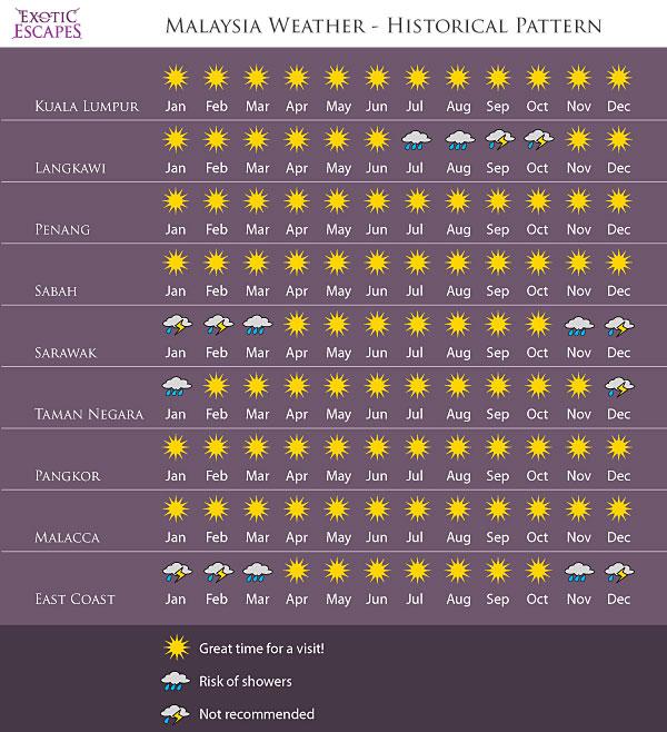 weather forecast malaysia