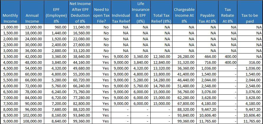 Income tax rate malaysia 2018 calculator - Cvcoin 4k 50