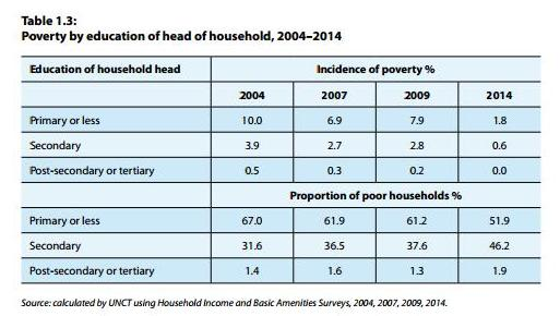 malaysia poverty line Malaysia's poverty rate is the lowest among southeast asian countries says a report by the central intelligence agency's (cia) world factbook 2017.