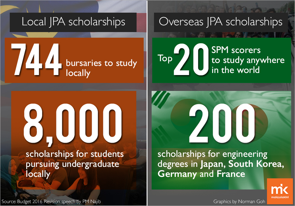 Malaysiakini's infographics on JPA's scholarship breakdown