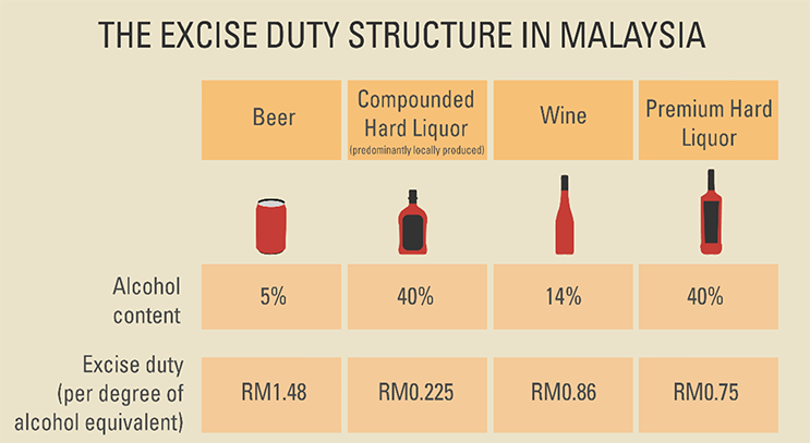 Will malaysia's new tax rates on beer affect your alcohol consumption?