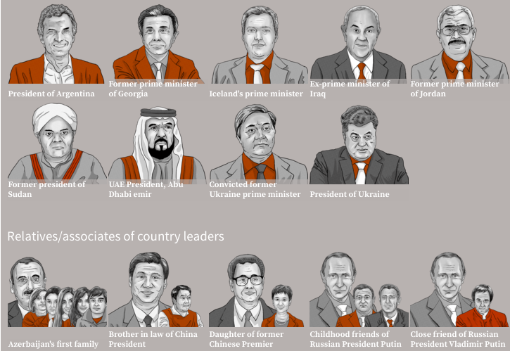 Some of the world leader's involved in the the Panama Papers leak.