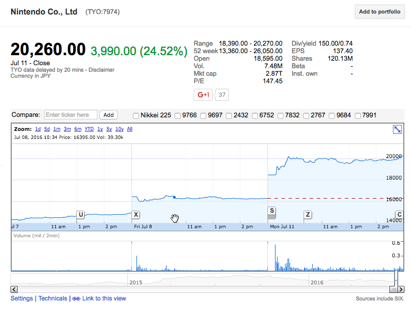 Image from Google Finance